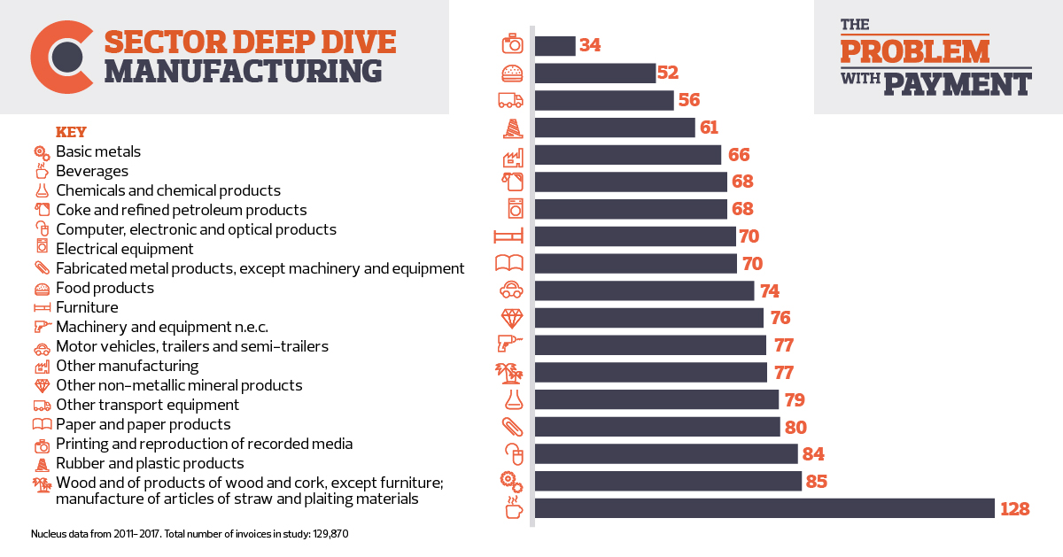 SECTOR DEEP DIVE: MANUFACTURING