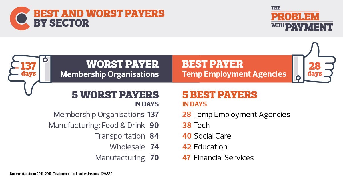 BEST AND WORST PAYERS